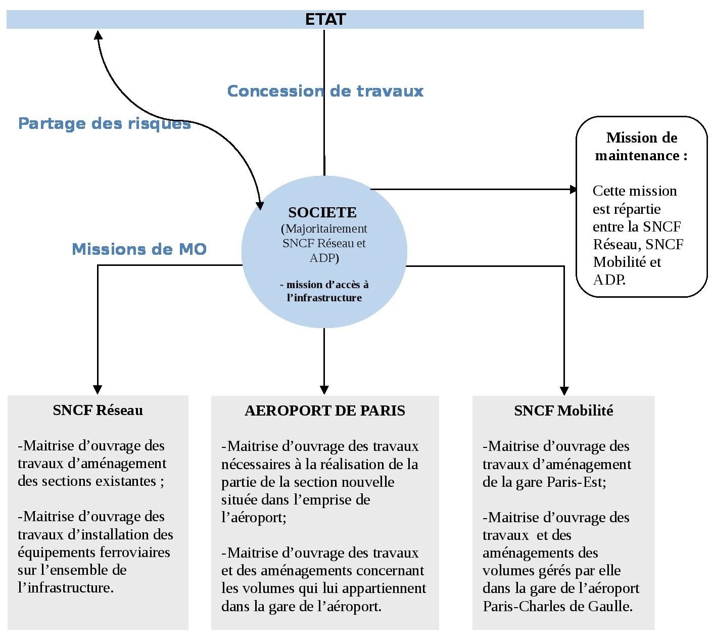 Schéma CDG v8