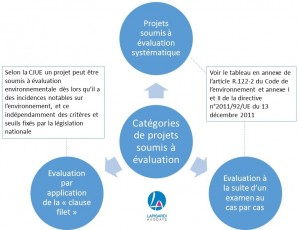 categorie-evaluation-env