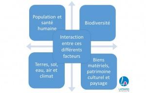 facteurs-evaluation-environnementale