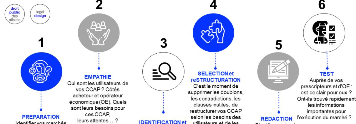 infographie CCAP